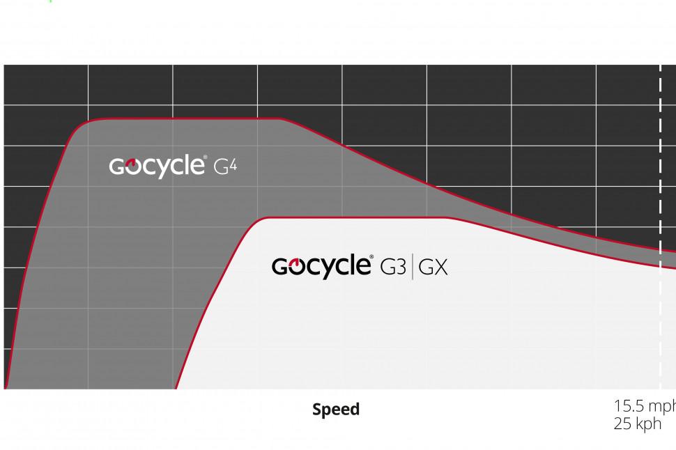 GoCycle G4i - torque graph.jpg