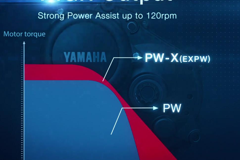 Yamaha PWX - power curve